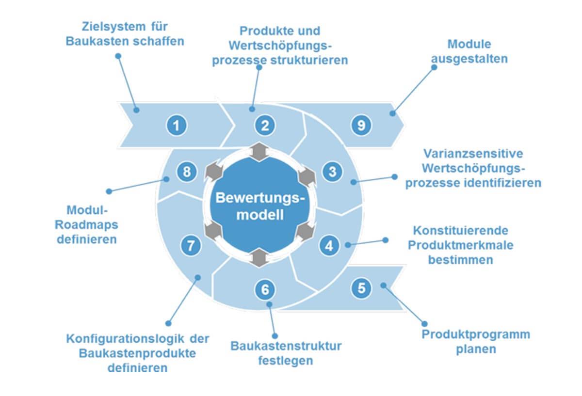 PROXIA Forschung GibWert Schaubild 3