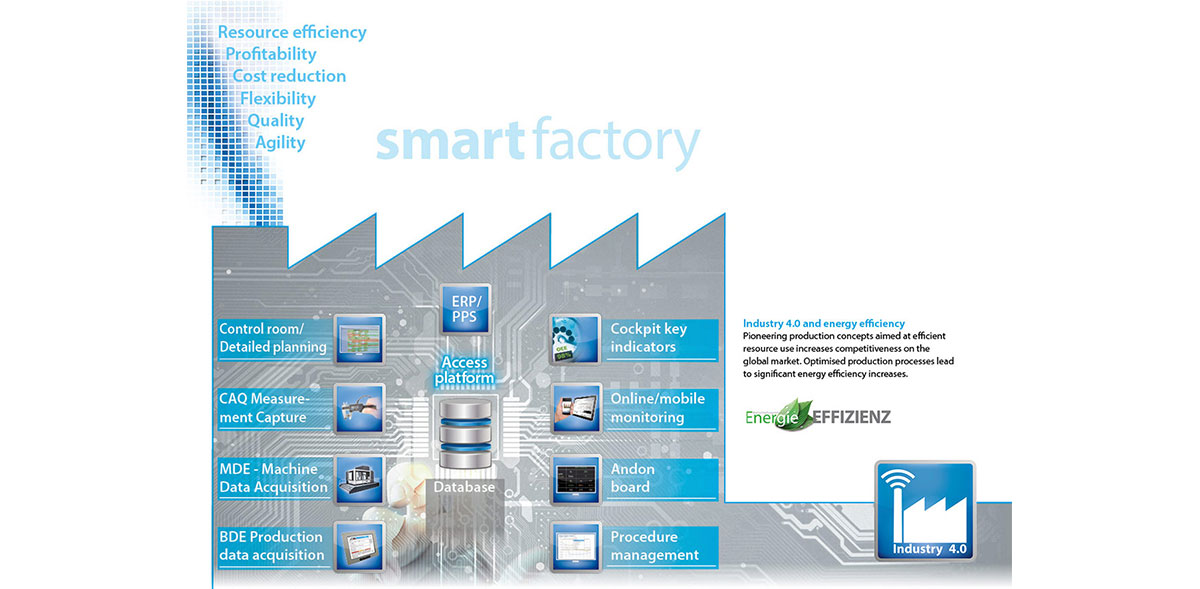 PROXIA Research Industry 4.0 Smart Factory