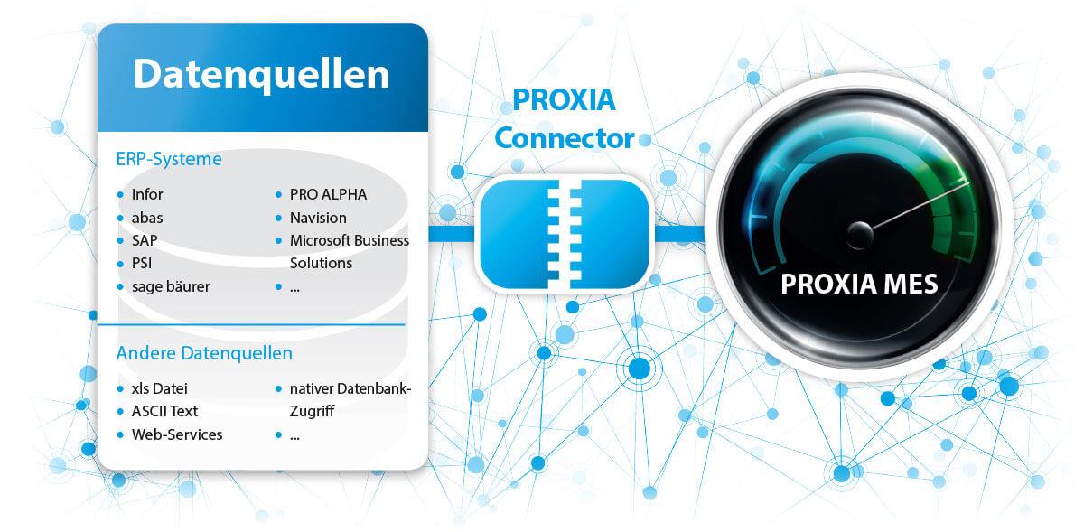 PROXIA Produkt ERP-PPS-Connector Schaubild