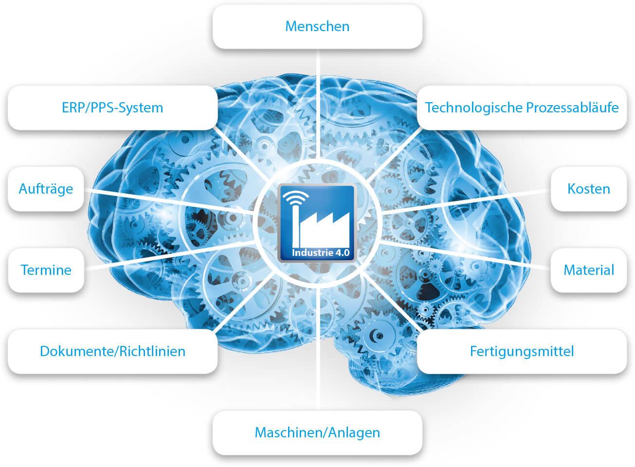 PROXIA Unternehmen IT-Produktionsgedächtnis Schaubild