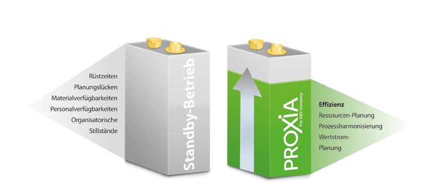 PROXIA Green Production Schaubild