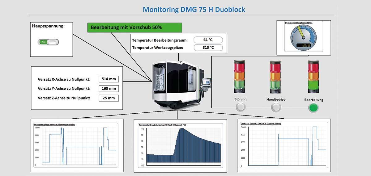 PROXIA Prozessdaten-Modul Monitoring Schaubild