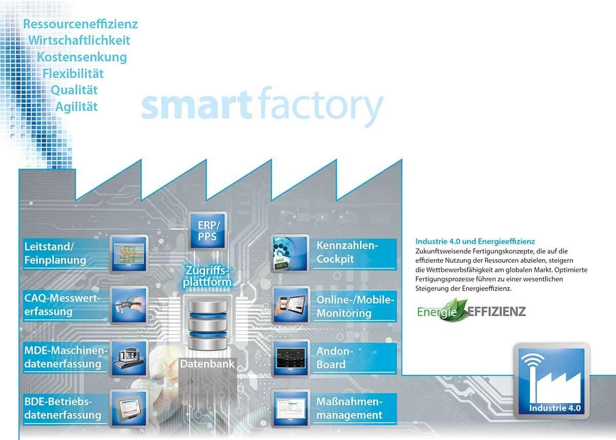 PROXIA smart factory Schaubild