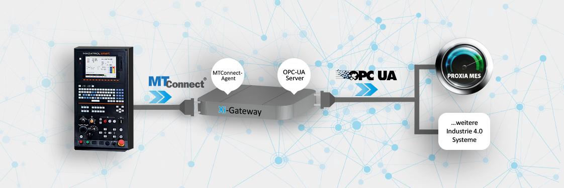 Propojení MTConnect a OPC-UA - inteligentní & univerzální